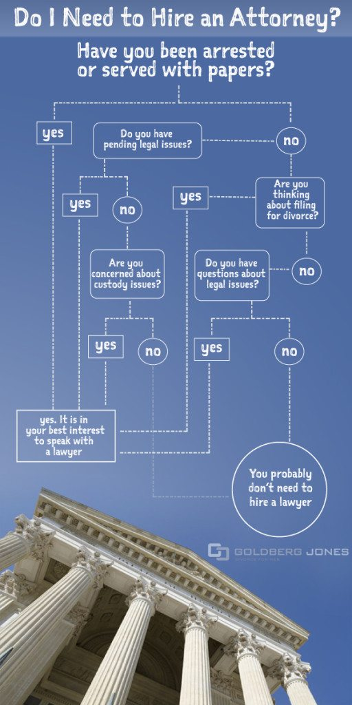 should you hire an attorney?