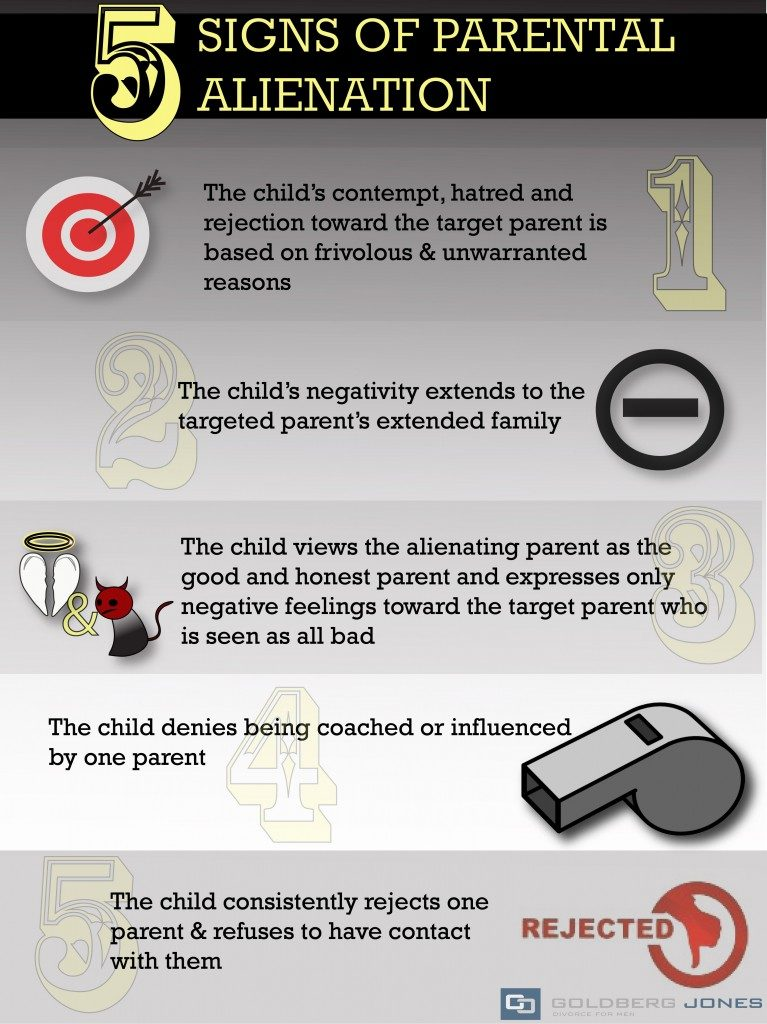 infographic on parental alienation syndrome